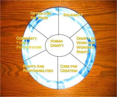 Principles Of Catholic Social Teaching - Lawteched
